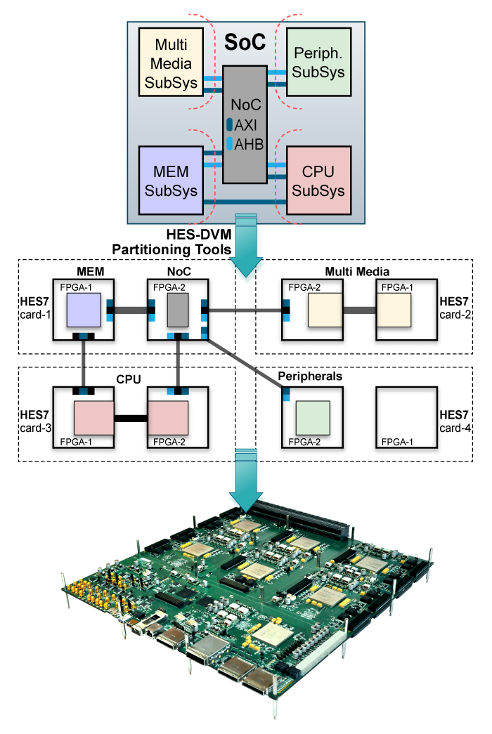 multi-fpga-design-partitioning, fpga partitioning, asic partitioning, soc partitioning