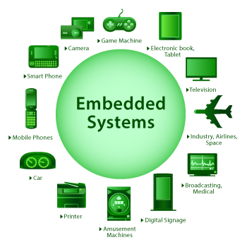 TySOM Embedded Systems