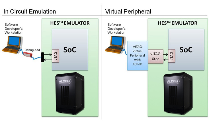 soc emulation, in circuit emulation,hybrid emulation